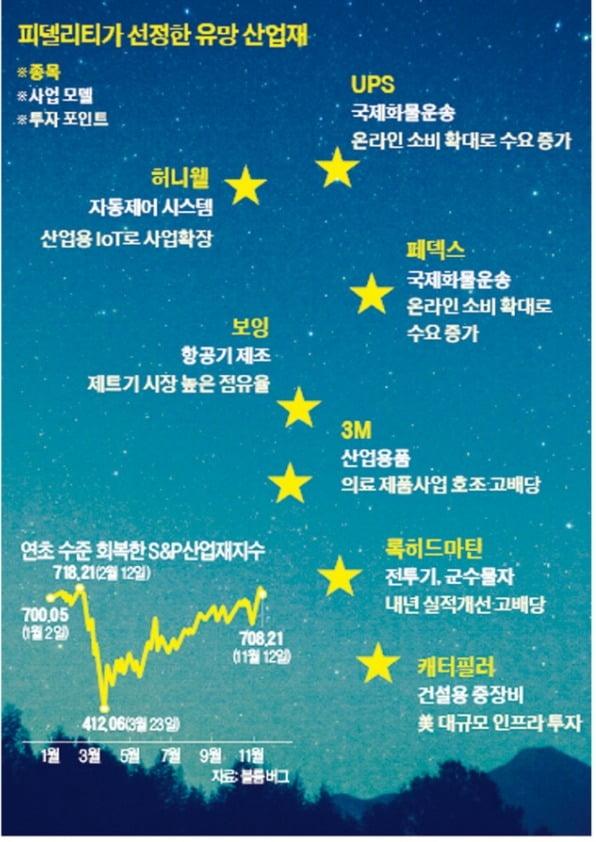 허니웰·UPS·3M…내년 美 하늘에 '가치株 북두칠성' 뜬다