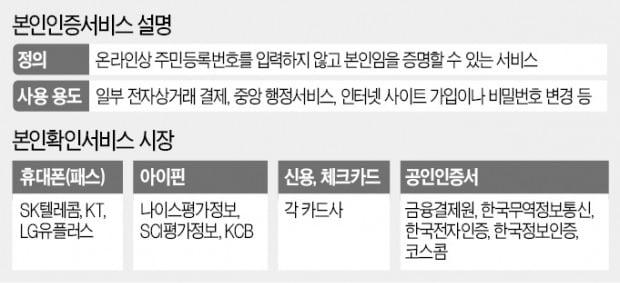 """""""통신사 비켜""""…'본인확인' 도전장 낸 빅테크 3사"""