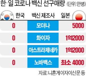 일본 3.3억병 vs 한국 0…코로나 백신 확보 전쟁 '완패'
