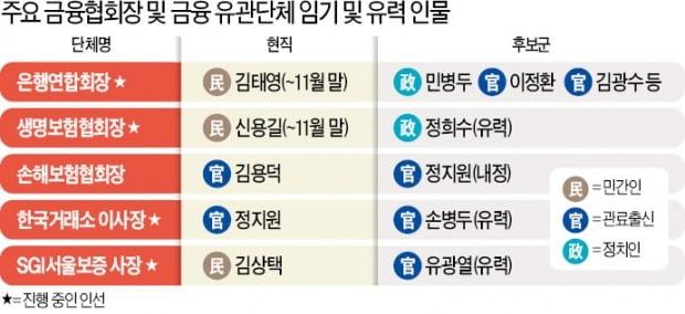 """은행·증권·보험에 '짜고치는 인사' 판쳐…""""민간 출신 설 자리 없다"""""""