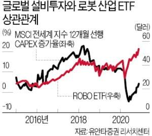"""현금 쌓던 기업들 설비 투자…""""로봇·스마트공장 ETF 담아라"""""""