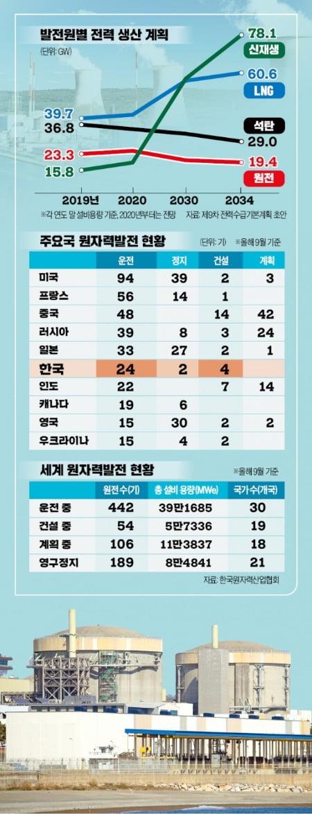 """""""태양광·풍력 의존 땐 100조원 더 들어…脫원전 수정해야"""""""