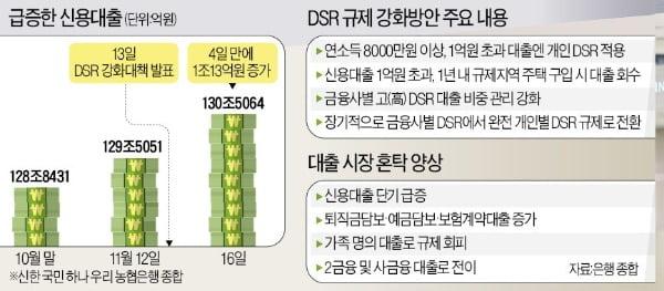 대출 조이자 '가족 동원 영끌'…부모 집도 담보로 끌어와