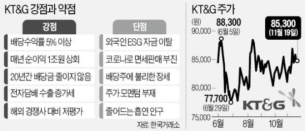 """""""국채만큼 우량한 KT&G, 배당매력도 봐라"""""""