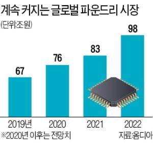 """고급품 시장선 더 강한 삼성 파운드리…""""내년 시장 점유율 40%"""""""
