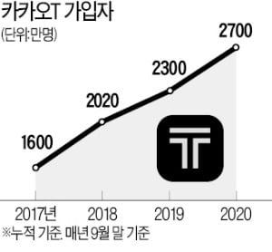 [단독] 카카오T, 구글 투자 받는다…테슬라도 '관심'