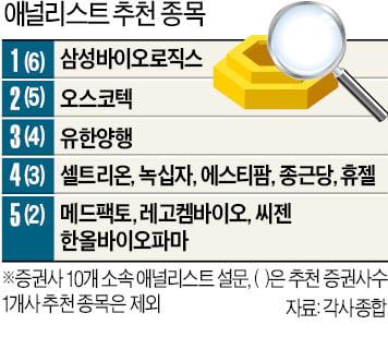바이오 투자유망 1위는 삼바…2위엔 오스코텍 '깜짝' 선정