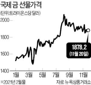 """'경고등' 켜진 금값…""""내년 17% 하락할 것"""""""