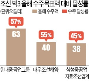 '조선 빅3' 연말 뒷심 수주…삼성重, 3조 잭팟