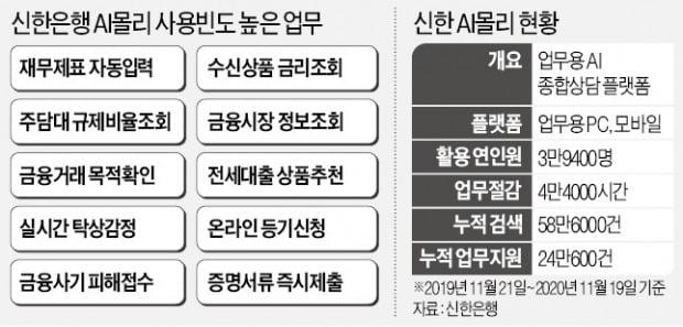 신한은행 'AI 몰리', 금융 사고 막고 서류업무 '척척'