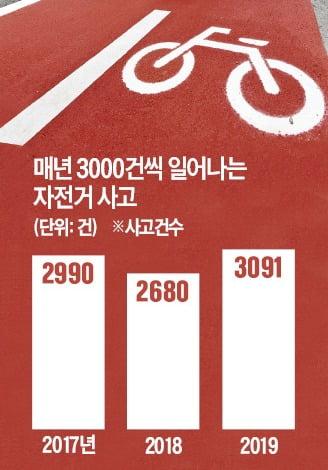 서울에 '자전거·킥보드 지정차로' 생기나