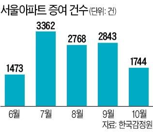 """""""종부세 내느니 물려주자""""…주택 증여, 12만건 역대 최다"""