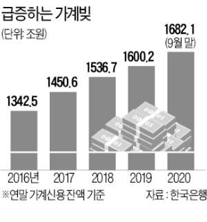 '빚투' '영끌'에 3분기 45조↑…가계 빚, 역대 두번째 폭증