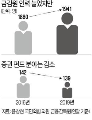 펀드 수탁 급증에도 전담인력 줄인 금감원