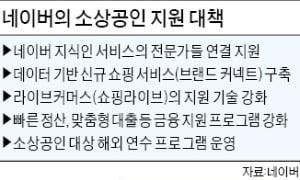 """한성숙 """"구글, 한국에 더 기여해야""""…네이버, 소상공인·창작자에 2년간 1800억 지원"""