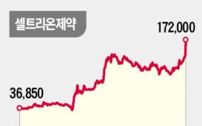 '코로나 치료제' 임박…셀트리온 형제 '고공행진'