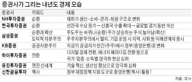 """""""내년 OO경제가 온다""""…증권사들 키워드로 본 2021 경제"""