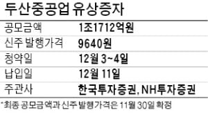 '그린뉴딜 랠리' 올라탄 두산重…1조원 유상증자 청신호
