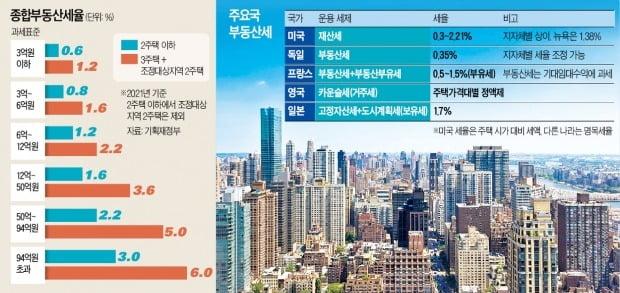 美·英·日엔 부유세 없어…佛 종부세 최고세율, 한국의 '4분의 1'