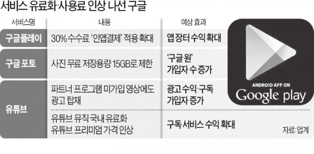 무료 앱은 미끼?…'소비자 지갑' 터는 구글
