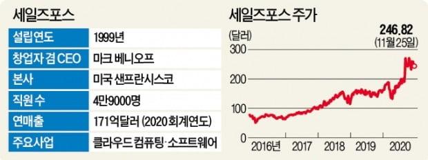 세일즈포스, M&A 본능…'25조 몸값' 슬랙 인수 추진