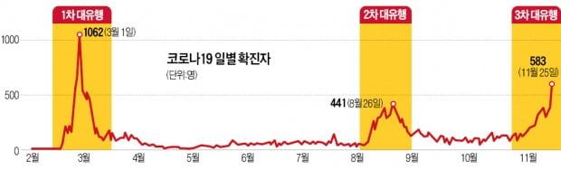 서울 213명·경기 183명 최다 확진…전국서 산발적 집단감염 '봇물'