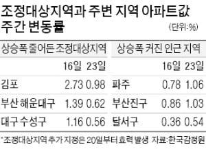 김포·부산 묶자…파주·창원 집값 '풍선효과'