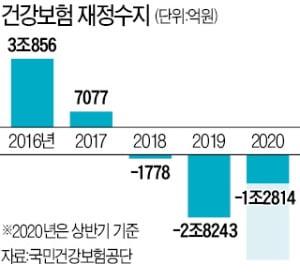척추MRI 건보 적용 연기…재정 악화에 '문재인 케어' 급제동
