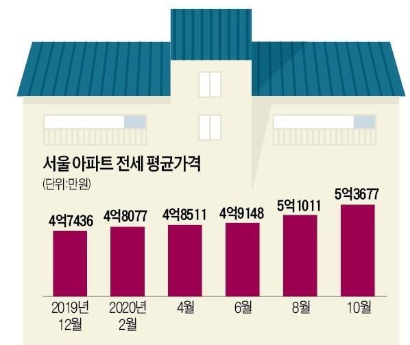 서울 아파트 전세 평균 가격 /자료 = KB부동산, 한경DB