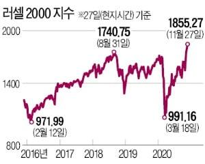 소형株 러셀2000의 반란…美 3대 지수 상승률 넘었다