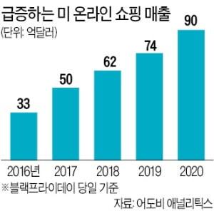 """""""매장에 이렇게 손님없는 '블프' 처음""""…온라인 매출은 하루 10조원"""