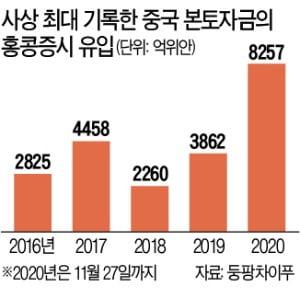 홍콩증시로 몰리는 '인민개미'…올해 138조원 매입 역대 최대