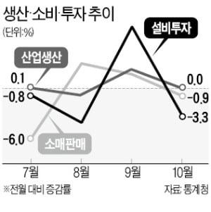 소비·투자 감소세로…다시 얼어붙은 경기