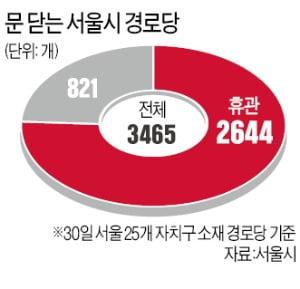 서울 경로당 76% 휴관…노인들 벼랑끝 내몰려