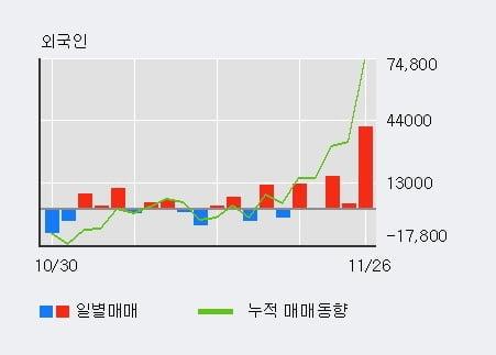 '삼화전자' 52주 신고가 경신, 단기·중기 이평선 정배열로 상승세