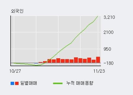 '한국아트라스비엑스' 52주 신고가 경신, 외국인 14일 연속 순매수(3,375주)