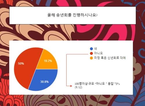 """주한외국기업 50% """"올해 송년회 계획 없다"""""""