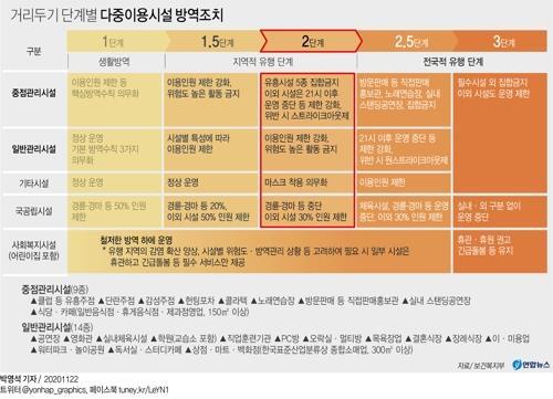 인천 내일 거리두기 1.5단계 시행…모레는 2단계로 격상