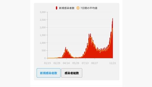 일본 코로나19 신규 확진 닷새째 2천명 넘어