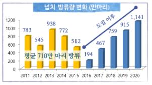 한국수산자원공단 해양 생태계 회복 위해 넙치 1천만마리 방류