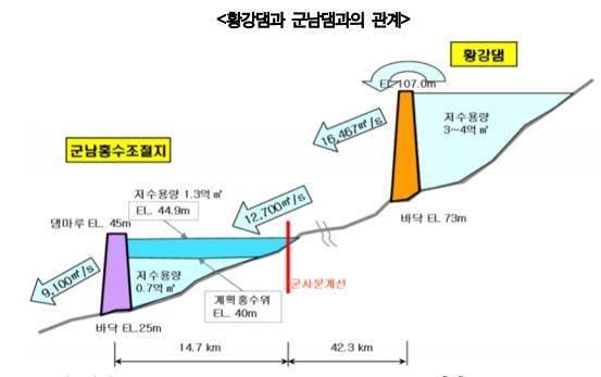 """반복되는 임진강 수해…경기연 """"남북 공동관리기구 설립해야"""""""