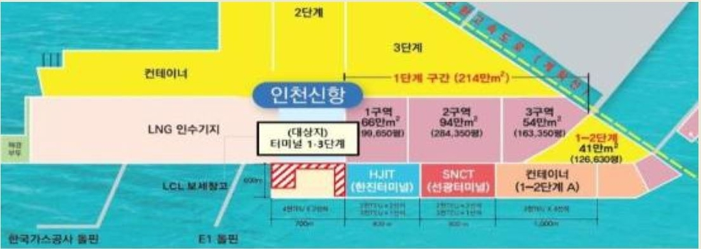 인천 신항 1-3단계 부지, 수출용 중고차 장치장으로 임시활용
