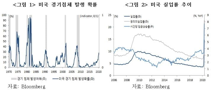 바이든 민주당 정부 출범… 한국 주가·환율 어떻게 움직일까 [국제경제읽기 한상춘]