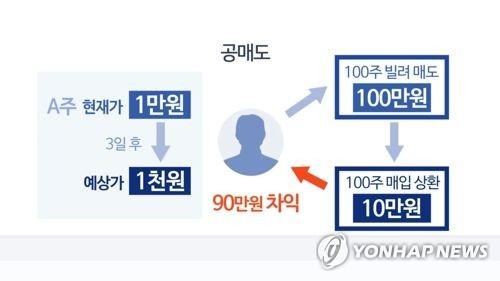 """""""증권거래세 인하로 세수 2.4조 감소…공매도 세금 도입해야"""""""
