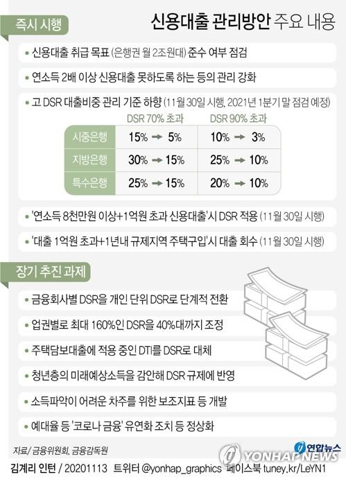 '영끌 막차 타자'…규제발표 후 주말 신용대출 3∼4배로