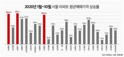 """""""강남이 아니네""""…서울서 가장 많이 오른 지역은"""