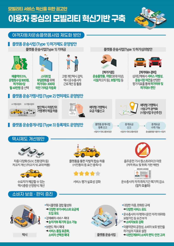 모빌리티 혁신위원회, 플랫폼·택시 상생안 찾았다