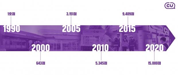 K-편의점의 새로운 역사! CU, 30년 만에 1만 5천점 달성