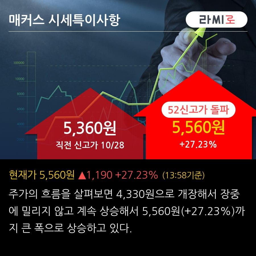 '매커스' 52주 신고가 경신, 주가 상승세, 단기 이평선 역배열 구간