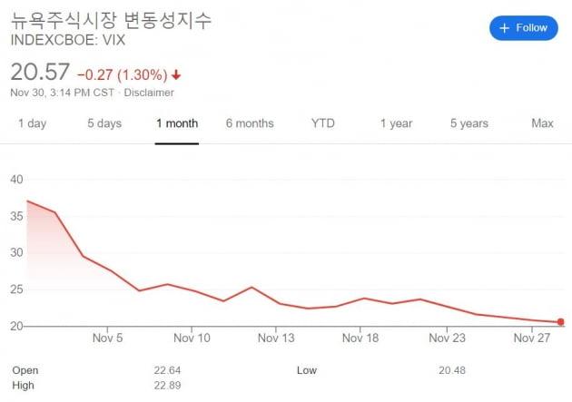 """[김현석의 월스트리트나우] """"12월 산타랠리 기대는 접어라"""""""